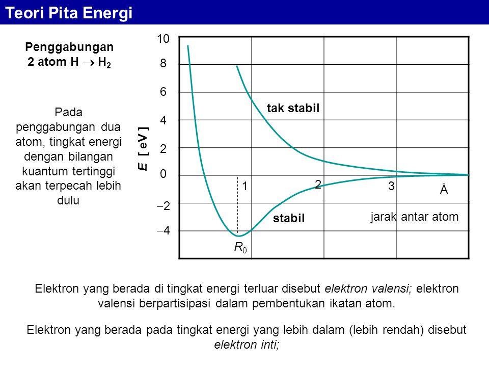 Teori Pita Energi 2 4 6 4 2 8 10 E [ eV ] Penggabungan 2 atom H  H2